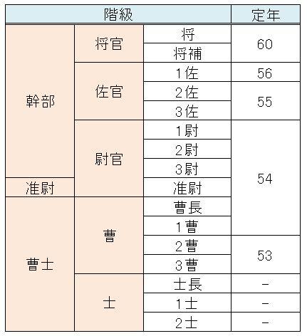 自衛官の階級表